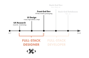 full_stack_designer